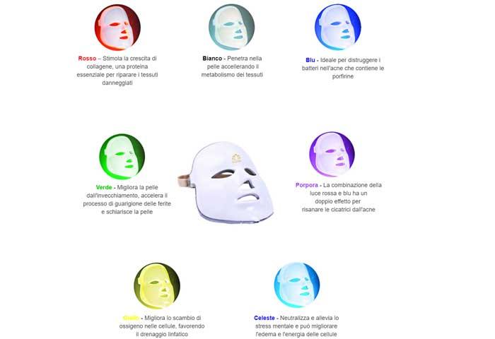 Funzione dei led della maschera Le Jeune a led