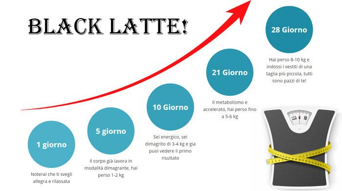 Black latte come funziona